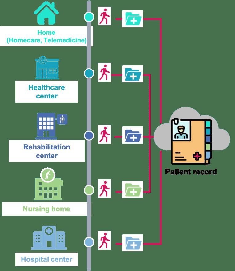 Parcours de soins - logiciel gestion hopital